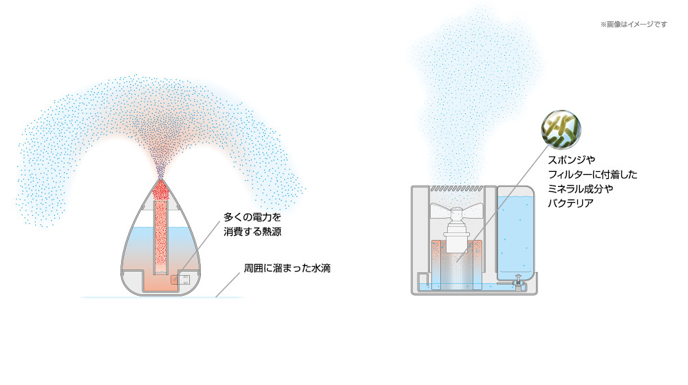The most hygienic humidifier with even room coverage.